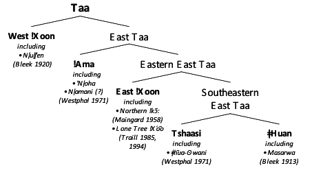 taa_classification